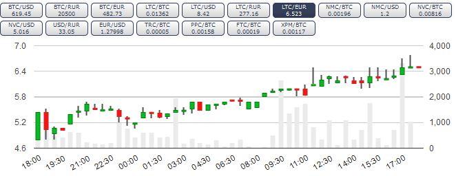 Wechselkurs Litecoin / Bitcoin